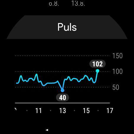 Google Fit Wear OS Pulsverlauf